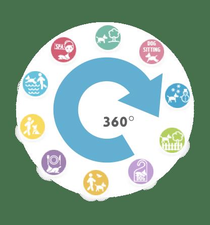 360-grad-praesentation